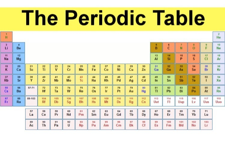 Periodic Table Generic Image Place Holder